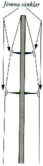 Skiss som visar vantvinklarna på en dubbelspridarrigg